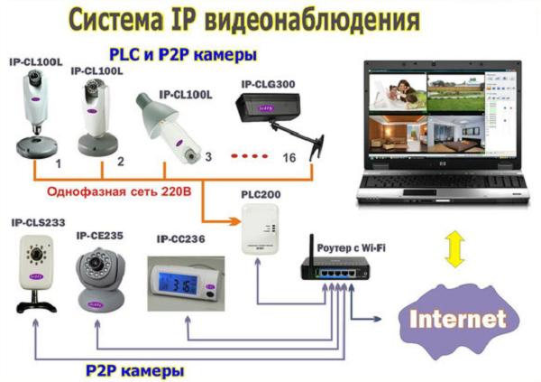 Ip видеонаблюдение своими руками через интернет 28