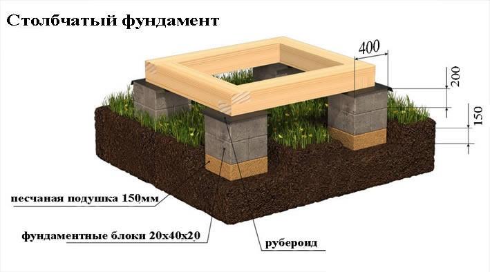 Столбчатый фундамент на блоках 20х20х40 своими руками