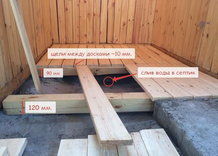 Как сделать фундамент и пол для бани